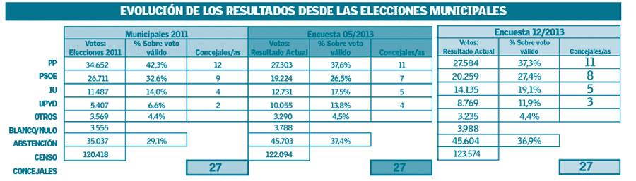 encuesta2_dic2013