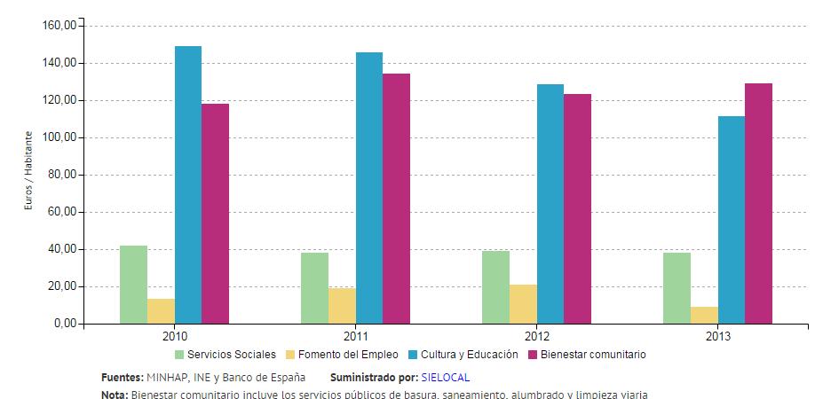 fuente: Sielocal y El País